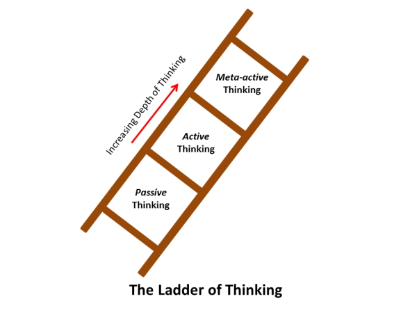 The Ladder of Thinking