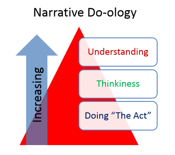 Narrative Do-ology